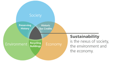 Economics of HP_sustainability_diagram_tps